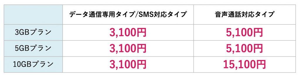 nifmoのキャッシュバック金額表