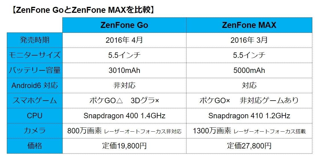 ZenGO対MAXの比較表