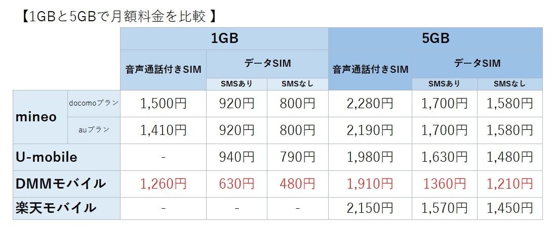 zenfonego1GBと5GBの月額料金比較