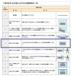 防塵防水規格