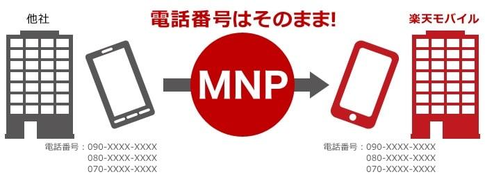 楽天モバイルMNP転入