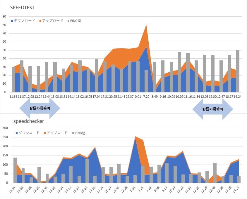楽天モバイル実測グラフ