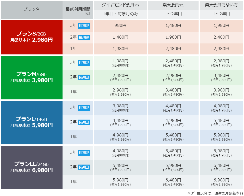 楽天モバイル_スーパーホーダイ料金詳細