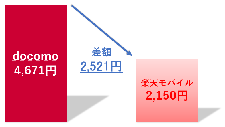 docomoと楽天モバイルの差額(3GB)